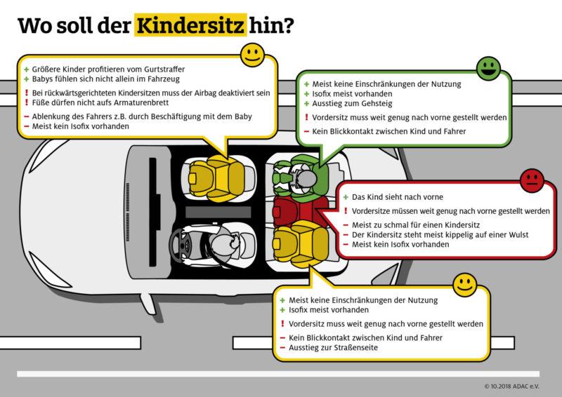 Adac Tests Kindersitz Wohin Kindersitztest Wo Sitzen Verkehrssicherheit