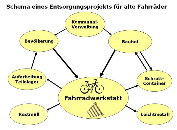 Fahrradwerkstatt Projekt Modul 2 Entsorgung Altraeder Sekundarstufe Verkehrserziehung Mobilitaetsbildung