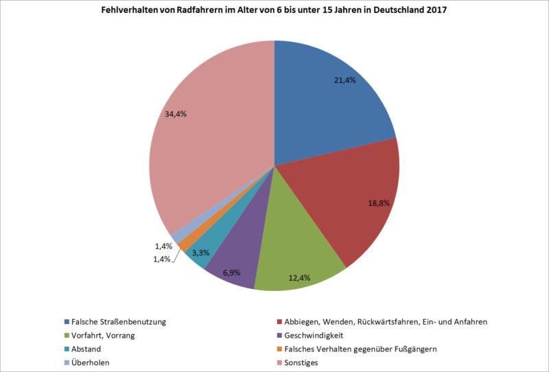 Fehlverhalten Radfahrer 6 Bis 14 Jahre Deutschland 2017 Unfälle Kinder Verkehrsunfälle Statistik Statistisches Bundesamt