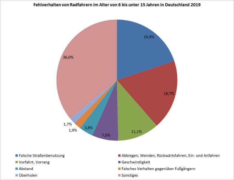 Fehlverhalten Radfahrer 6 Bis 14 Jahre Deutschland 2019 Unfaelle Verkehrsunfaelle Statistik Statistisches Bundesamt
