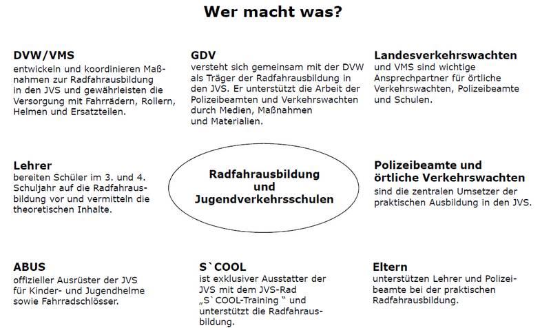 Jugendverkehrsschule Schaubild Wer Macht Was Radfahrausbildung Klasse 4