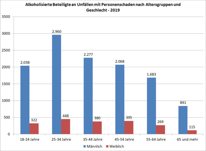 Mobilitaet Junge Fahrer Alkohol Unfaelle 2019 Alter Fahrtuechtigkeit Sekundarstufe Ii Verkehrserziehung Mobilitätsbildung