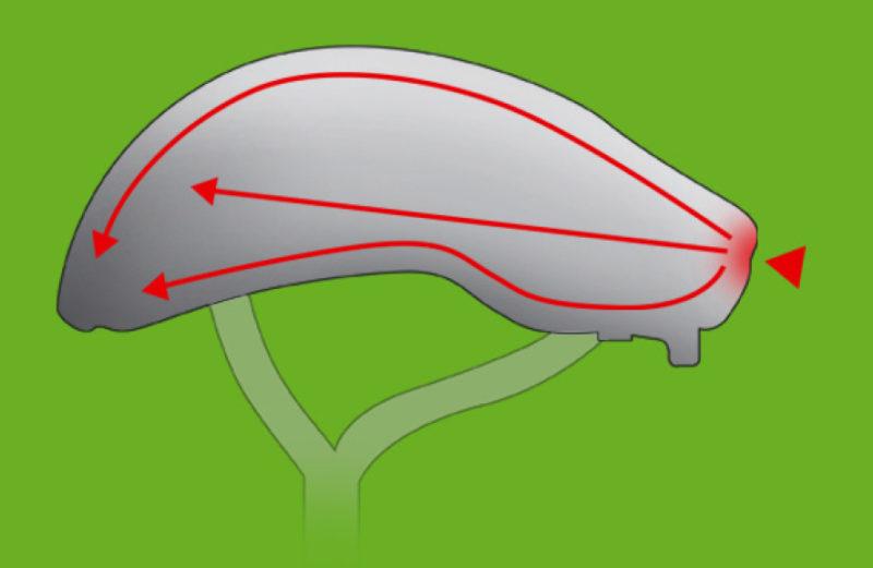Radfahrausbildung Fahrradhelm So Funktioniert Ein Helm Grundschule Klasse 4 Verkehrserziehung