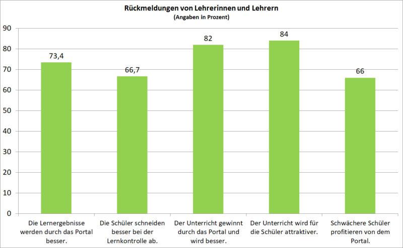 Radfahrausbildung Portal Klasse 4 Rückmeldung Grundschule Verkehrserziehung