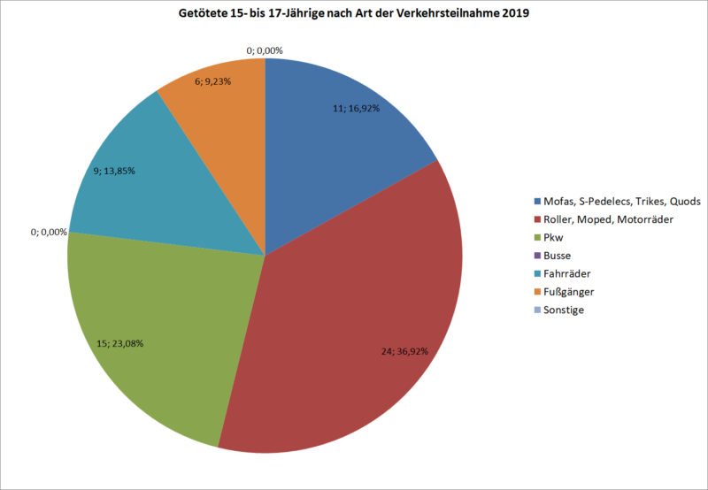 Statistik Jugendliche 15 17 Getoetete Strassenverkehr Nach Art Verkehrsteilnahme 2019 Deutschland Sekundarstufe Ii Verkehrsunfaelle