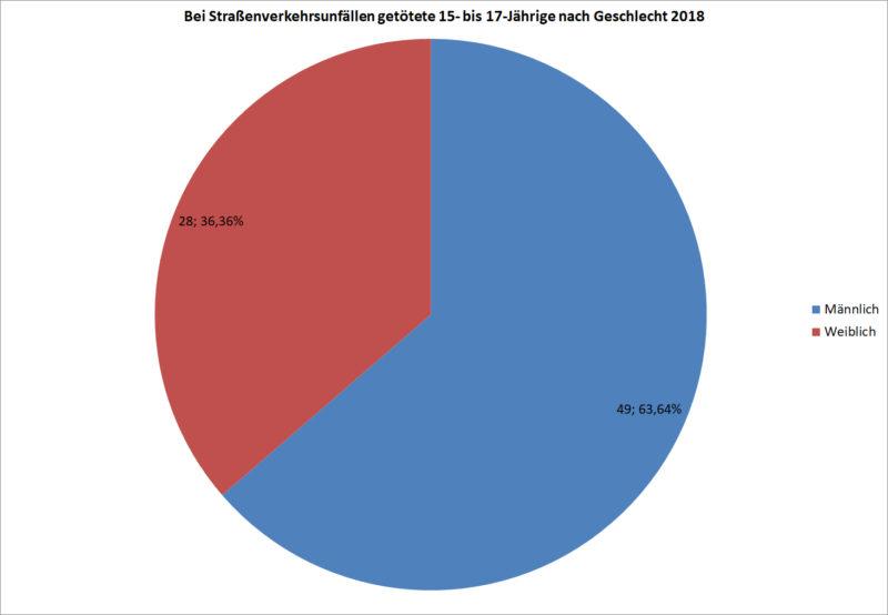 Statistik Jugendliche 15 17 Getoetete Strassenverkehr Nach Geschlecht 2018 Deutschland Sekundarstufe Ii Verkehrsunfaelle