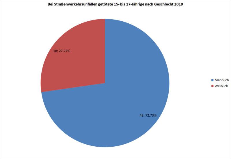 Statistik Jugendliche 15 17 Getoetete Strassenverkehr Nach Geschlecht 2019 Deutschland Sekundarstufe Ii Verkehrsunfaelle