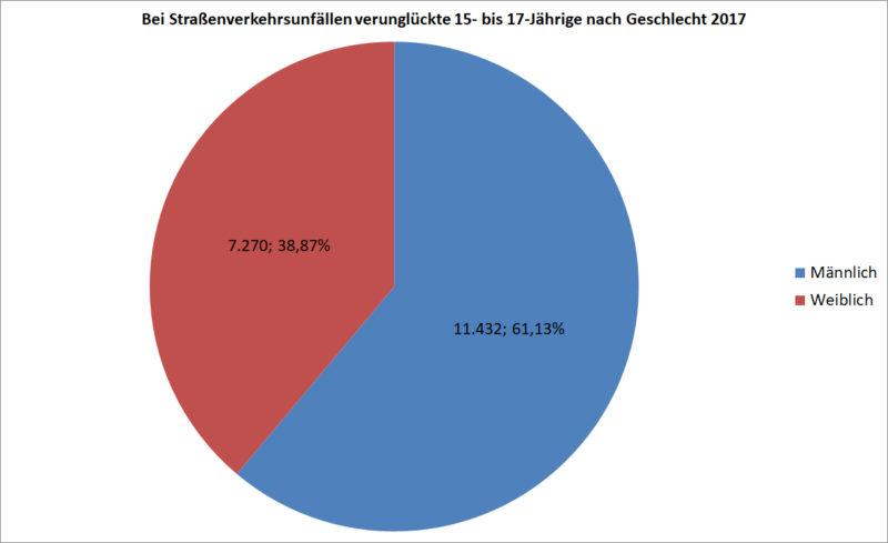 Statistik Jugendliche 15 17 Verunglückte Strassenverkehr Nach Geschlecht 2017 Deutschland Sekundarstufe Ii Verkehrsunfaelle