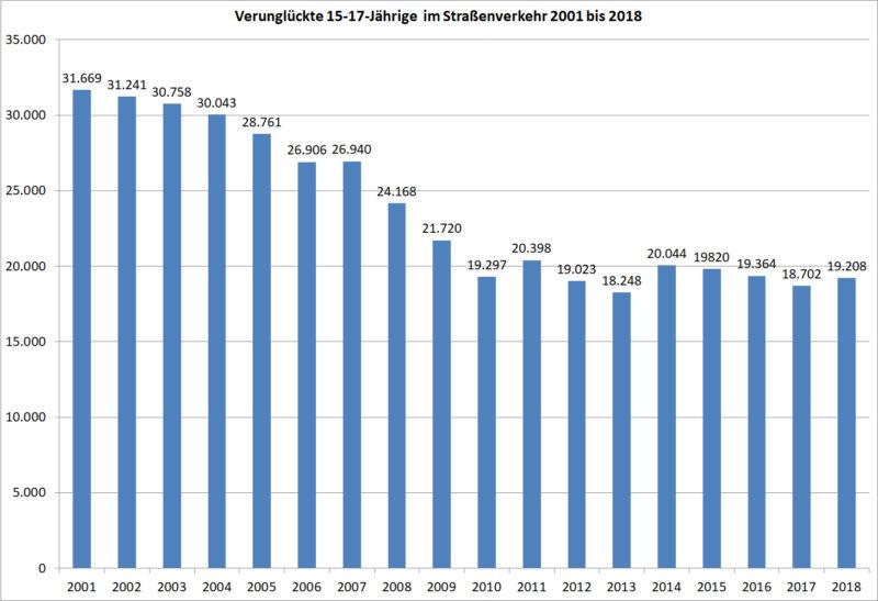Statistik Jugendliche 15 17 Verunglueckte Strassenverkehr 2001 2018 Deutschland Sekundarstufe Ii Verkehrsunfaelle