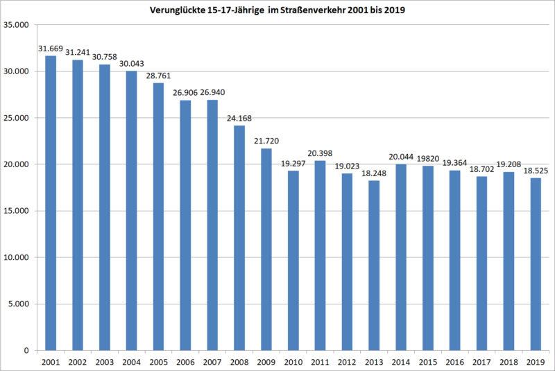 Statistik Jugendliche 15 17 Verunglueckte Strassenverkehr 2001 2019 Deutschland Sekundarstufe Ii Verkehrsunfaelle