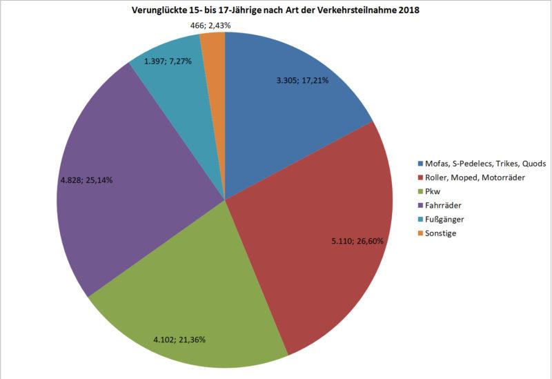 Statistik Jugendliche 15 17 Verunglueckte Strassenverkehr Nach Art Verkehrsteilnahme 2018 Deutschland Sekundarstufe Ii Verkehrsunfaelle
