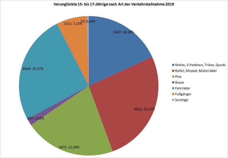 Statistik Jugendliche 15 17 Verunglueckte Strassenverkehr Nach Art Verkehrsteilnahme 2019 Deutschland Sekundarstufe Ii Verkehrsunfaelle