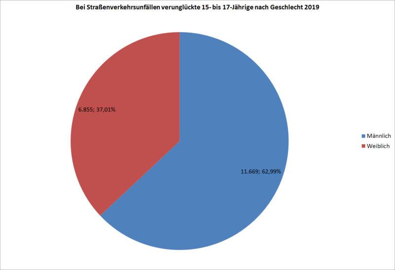 Statistik Jugendliche 15 17 Verunglueckte Strassenverkehr Nach Geschlecht 2019 Deutschland Sekundarstufe Ii Verkehrsunfaelle