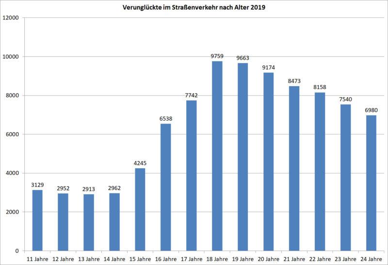 Statistik Junge Fahrer 11 24 Verunglueckte Strassenverkehr Nach Alter 2019 Deutschland Sekundarstufe Ii Verkehrsunfaelle
