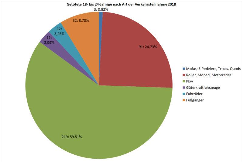 Statistik Junge Fahrer 18 24 Getoetete Strassenverkehr Nach Art Verkehrsteilnahme 2018 Deutschland Sekundarstufe Ii Verkehrsunfaelle