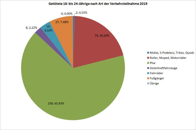 Statistik Junge Fahrer 18 24 Getoetete Strassenverkehr Nach Art Verkehrsteilnahme 2019 Deutschland Sekundarstufe Ii Verkehrsunfaelle