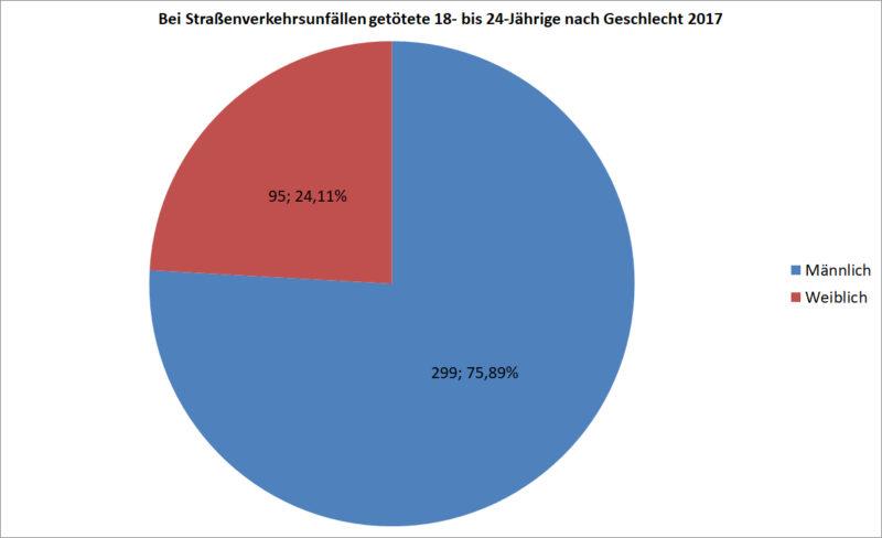 Statistik Junge Fahrer 18 24 Getoetete Strassenverkehr Nach Geschlecht 2017 Deutschland Sekundarstufe Ii Verkehrsunfaelle
