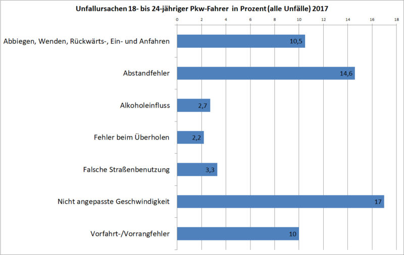 Statistik Junge Fahrer 18 24 Unfallursachen Strassenverkehr Pkw Fahrer Prozent 2017 Deutschland Sekundarstufe Ii Verkehrsunfaelle