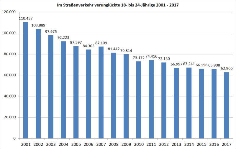 Statistik Junge Fahrer 18 24 Verunglueckte Strassenverkehr 2001 2017 Deutschland Sekundarstufe Ii Verkehrsunfaelle