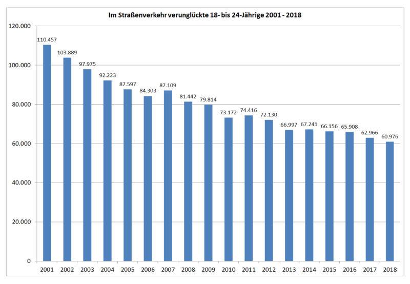Statistik Junge Fahrer 18 24 Verunglueckte Strassenverkehr 2001 2018 Deutschland Sekundarstufe Ii Verkehrsunfaelle