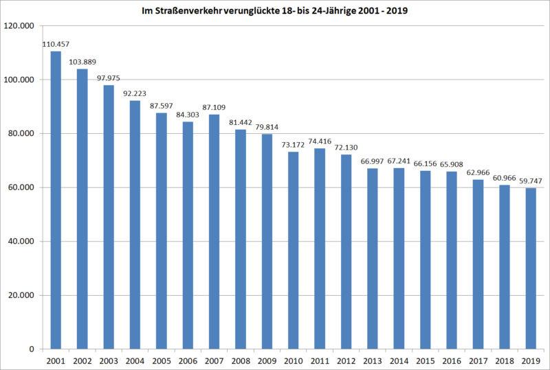 Statistik Junge Fahrer 18 24 Verunglueckte Strassenverkehr 2001 2019 Deutschland Sekundarstufe Ii Verkehrsunfaelle