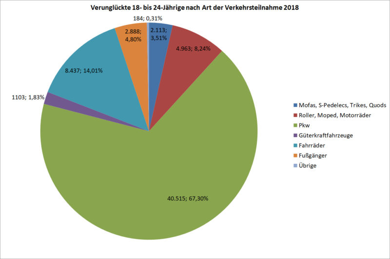Statistik Junge Fahrer 18 24 Verunglueckte Strassenverkehr Nach Art Verkehrsteilnahme 2018 Deutschland Sekundarstufe Ii Verkehrsunfaelle