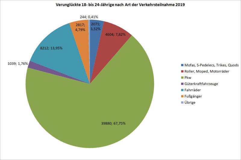 Statistik Junge Fahrer 18 24 Verunglueckte Strassenverkehr Nach Art Verkehrsteilnahme 2019 Deutschland Sekundarstufe Ii Verkehrsunfaelle