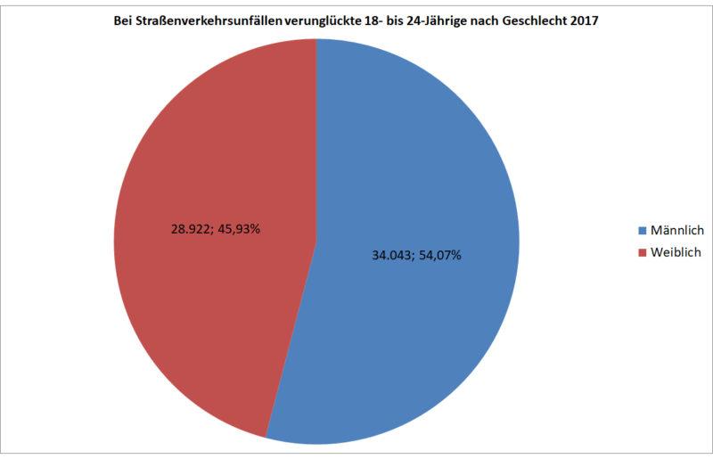 Statistik Junge Fahrer 18 24 Verunglueckte Strassenverkehr Nach Geschlecht 2017 Deutschland Sekundarstufe Ii Verkehrsunfaelle