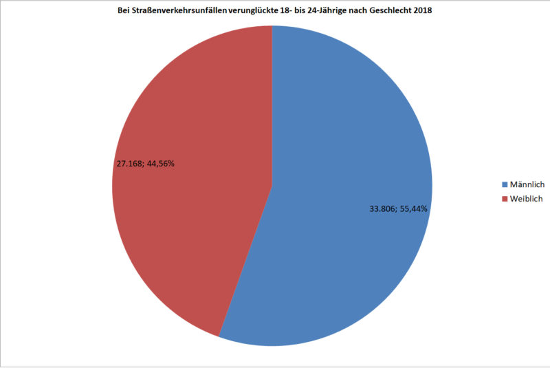 Statistik Junge Fahrer 18 24 Verunglueckte Strassenverkehr Nach Geschlecht 2018 Deutschland Sekundarstufe Ii Verkehrsunfaelle