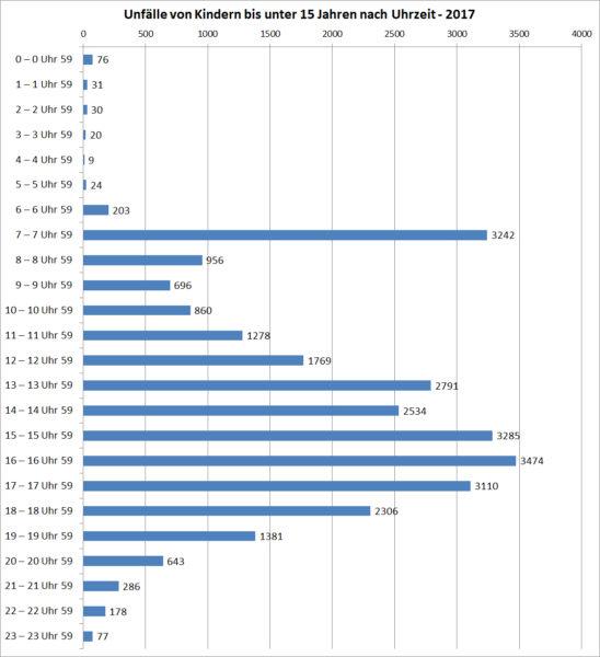 Unfälle Kinder Deutschland 2017 Uhrzeit Verkehrsunfälle Statistik Statistisches Bundesamt