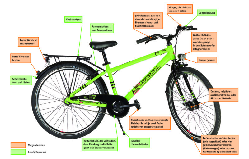 Übersicht: Das gehört an ein verkehrssicheres Fahrrad.