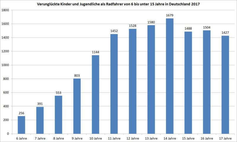 Verunglückte Kinder Jugendliche Radfahrer Deutschland 2017 Unfälle Verkehrsunfälle Statistik Statistisches Bundesamt