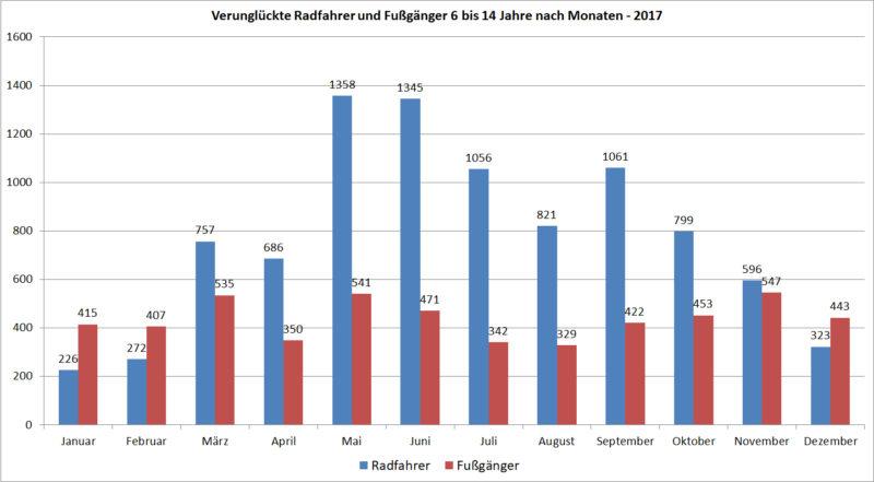 Verunglückte Kinder Jugendliche Radfahrer Fußgänger Deutschland 2017 Monate Unfälle Verkehrsunfälle Statistik Statistisches Bundesamt