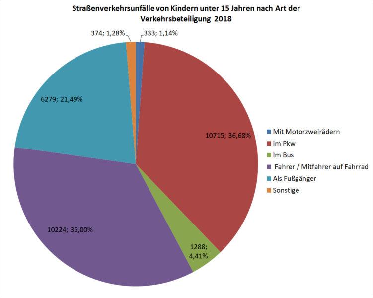 Verunglueckte Kinder Jugendliche Art Verkehrsteilnahme Deutschland 2018 Unfaelle Verkehrsunfaelle Statistik Statistisches Bundesamt