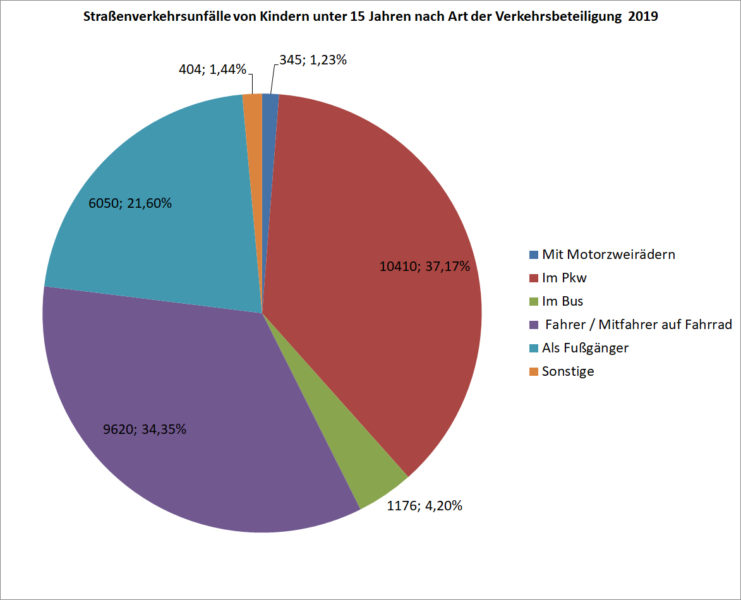 Verunglueckte Kinder Jugendliche Art Verkehrsteilnahme Deutschland 2019 Unfaelle Verkehrsunfaelle Statistik Statistisches Bundesam