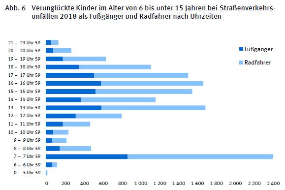 Verunglueckte Kinder Jugendliche Radfahrer Fussgaenger Deutschland 2018 Tageszeit Unfaelle Verkehrsunfaelle Statistik Statistisches Bundesamt