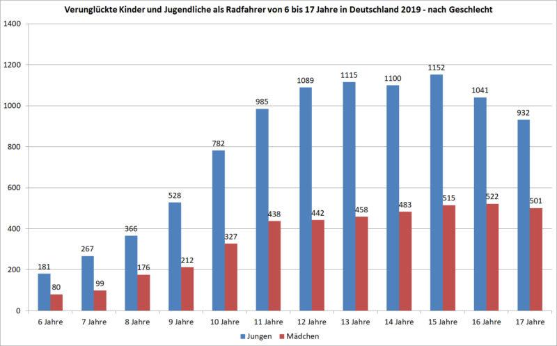 Verunglueckte Kinder Jugendliche Radfahrer Geschlecht Deutschland 2019 Unfaelle Verkehrsunfaelle Statistik Statistisches Bundesamt